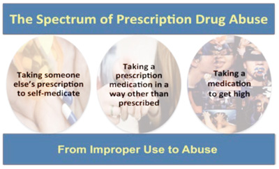 Graphic showing the spectrum of Prescription Drug Abuse from improper use to abuse: 1 Taking someone else's prescription to self-medicate. 2 Taking a prescription medication in a way other than prescribed. 3 Taking a medication to get high.