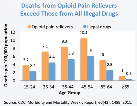 Chart showing that Deaths from Opioid Pain Relievers Exceed Those from All Illegal Drugs in Age groups 15-24, 24-34, 35-44, 45-54, 55-64, and 65+.