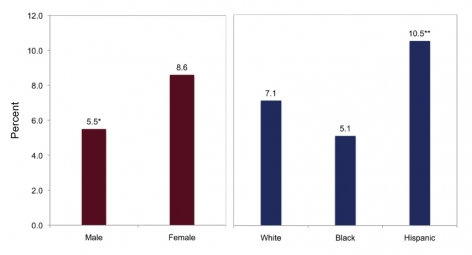 Male: 5.5%*, Female: 8.6%, White 7.1%, Black: 5.1%, Hispanic: 10.5%**