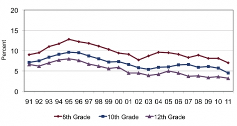 Graph shows a decline from 1991 to 2011