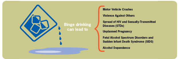 Binge drinking can lead to: motor vehicle crashes; violence against others; spread of HIV and sexually-tranmitted diseases (STDs); unplanned pregnancy; Fetal Alcohol Spectrum Disorders and Sudden Infant Death Syndrome (SIDS); alcohol dependence.