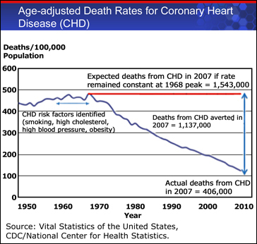 Graph displaying a decrease in Age-adjusted Death Rates for Coronary Heart Disease (CHD) during 1950-2010