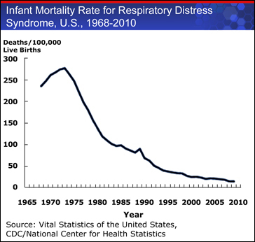 Graph displaying a decrease in Infant Mortality Rate for Respiratory Distress Syndrome in the U.S., during 1968-2009