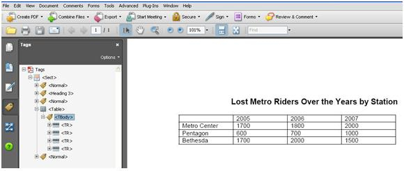 Example of a table missing tags