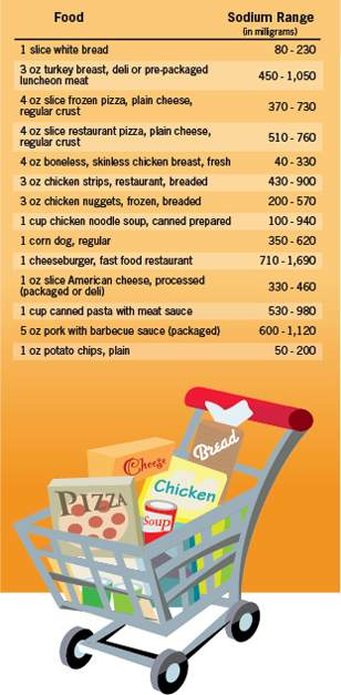 Sodium levels of the same food can vary widely, so choose wisely.