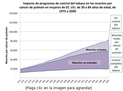 Este gráfico presenta los índices de mortalidad por cáncer de pulmón de 1975 al 2000, bajo los tres escenarios estudiados por los investigadores; i. e., Sin control del tabaco, Control real del tabaco y Control total del tabaco. Este gráfico ofrece datos de mujeres de Estados Unidos.