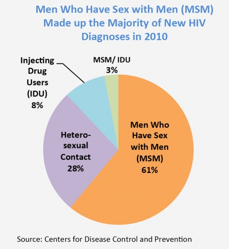 Pie chart showing new HIV Diagnoses in 2010. Men who have sex with men, 61%. Heterosexual contact, 28%. Injecting drug users, 8%. MSM/ IDU, 3%. Source: Centers for Disease Control and Prevention.