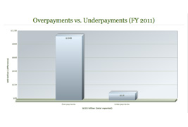 Overpayments and Underpayments