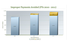 Improper Payments Avoided