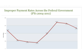 Improper Payment Rates Across the Federal Government