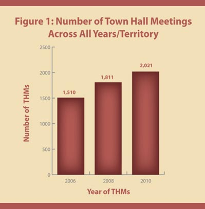 This bar chart shows the increase over the last four years in the number of town hall meetings across all territories. The number went from 1,510 town hall meetings in 2006 to 2,021 in 2010.