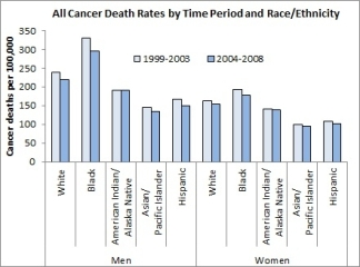 Bar chart showing cancer death rates by race and ethnicity with light blue bars showing the period 1999-2003 and the darker blue bars showing the period 2004-2008