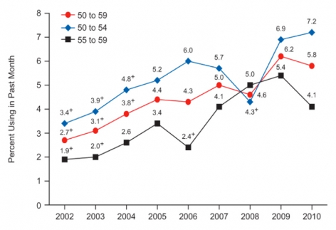 Graph showing that drug use in general is increasing among people in their '50s.
