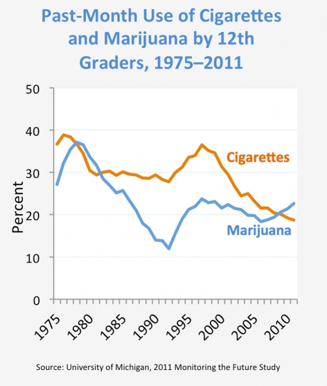 Past-Month Use of Cigarettes and Marijuana by 12th Graders, 1975–2011 - Source: University of Michigan, 2011 Monitoring the Future Study