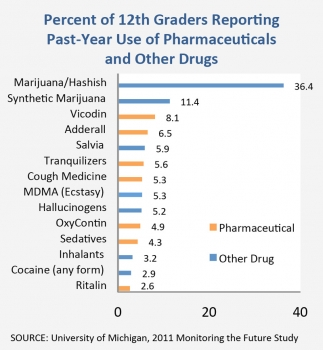 Chart showing the Percent of 12th Graders Reporting Past-Year Use of Pharmaceuticals and Other Drugs  - Marijuana/Hashish 36.4%, Spice 11.4%, Vicodin 8.1%, Adderall 6.5%, Salvia 5.9%, Tranquilizers 5.6%, Cough Medicine 5.3%, MDMA 5.3%, Hallucinogens 5.2%, OxyContin 4.9%, Sedatives 4.3%, Inhalants 3.2%, Cocaine 2.9%, Ritalin 2.6%. SOURCE: University of Michigan, 2011 Monitoring the Future Study