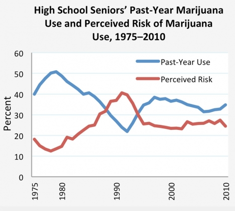 High School Seniors' Past-Year Marijuana Use and Perceived Risk of Marijuana Use, 1975–2010 - Research shows that as high school seniors' perception of marijuana's risks goes down, their marijuana use goes up, and vice versa