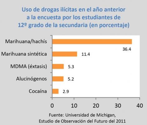Uso de drogas ilícitas en el año anterior a la encuesta por los estudiantes de 12º grado de la secundaria (en porcentaje): Marihuana/hachís 36.4%, Marihuana sintética 11.4%, MDMA 5.3%, Alucinógenos 5.2%, Cocaína 2.9%. Fuente: Universidad de Michigan, Estudio de Observación del Futuro del 2011