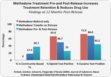 Methadone Treatment Pre-and Post-Release Increases Treatment Retention & Reduces Drug Use
