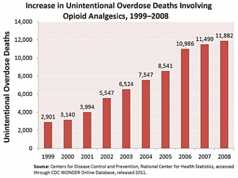 Increase in Unintentional Overdose Deaths Involving Opioid Analgesics, 1999-2008