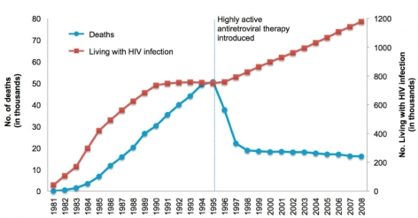 Estimated Persons Living with HIV Infection (Diagnosed and Undiagnosed)† and Estimated AIDS Deaths Among Adults and Adolescents — United States, 1981–2008