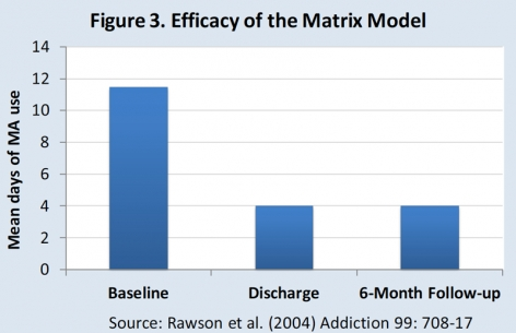 Figure 3. Efficacy of the Matrix Model