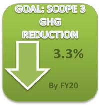Goal: Scope 3 - GHG Reduction