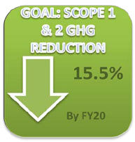 Goal: Scope 1 and 2 GHG Reduction