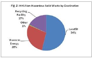 Fig 2: HHS Non-Hazardous Solid Waste by Destination