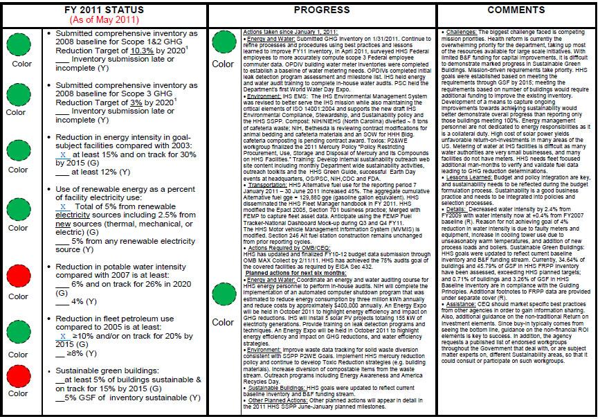 Appendix 2: Draft Agency Energy and Sustainability Scorecard (July 2011)