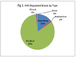 Fig 1: HHS Regulated Waste by Type