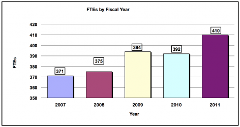 FTE's by Fiscal Year: 2007, 371; 2008, 375; 2009, 394; 2010, 392 and 2011, 410