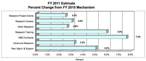 FY 2011 Estimate Percent Change from FY 2010 Mechanism: Research Project Grants +2.5%, Research Centers +3.0%; Other Research +2.6%; Research Training +5.9%; R&D Contracts +7.6%; Intramural Research +3.2%; RM&S +5.0%