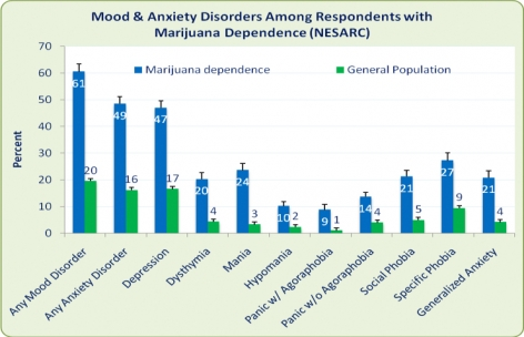 Graph: Mood and Anxiety Disorders Among Respondents with Marijuana Dependence (NESARC)