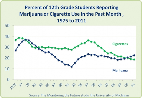 Graph: Percentage of U.S. 12th Grade Students Reporting Past Month Use of Cigarettes and Marijuana, 1975 to 2011. Source: The Monitoring the Future Study, the University of Michigan