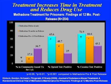 The clinical trial results in show that enrolling prisoners addicted to opioids in methadone treatment prior to release and linking them to continuing community-based treatment at re-entry is effective for increasing treatment retention and reducing drug use.