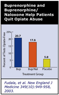 Buprenorphine and Buprenorphine/Naloxone Help Patients Quit Opiate Abuse graph