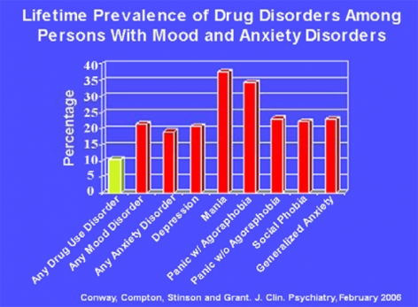 Lifetime Prevalence of Drug Disorders Among Persons With Mood and Anxiety Disorders