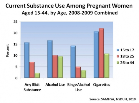 Current Substance use Among Pregnant Women aged 15-44, by Age, 2008-2007 combined