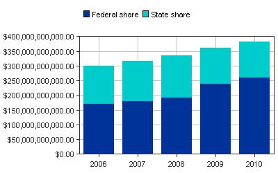 Medicaid paid all states bar graph