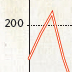 cropped image of a graph or chart