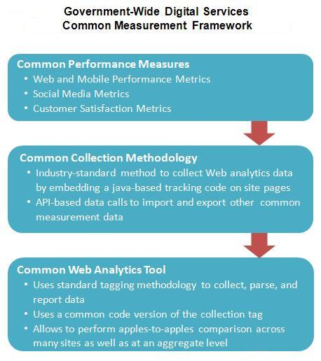 The government-wide digital services common measurement framework include common performance measures, collection methodologies, and web analytics tools.