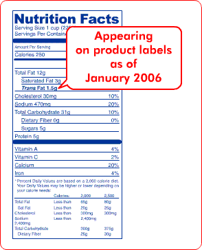 Appearing on product labels as of January 2006: The new Nutrition Facts Panel with Trans Fat. Trans Fat appears between Saturated Fat and Cholesterol.