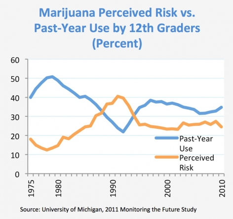 Marijuana Perceived Risk vs. Past-Year Use by 12th Graders (Percent)- Source: University of Michigan, 2011 Monitoring the Future Study