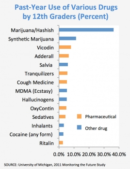 Past-Year Use of Various Drugs by 12th Graders (Percent) - SOURCE: University of Michigan, 2011 Monitoring the Future Study