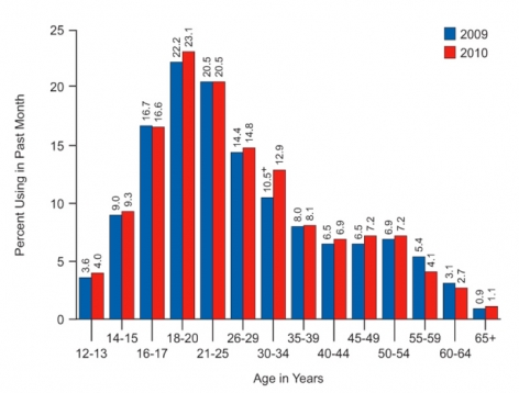 Graph showing that among age groups, drug use is highest amongst 18- to 20-year -olds and has increased slightly amongst almost all age groups surveyed between 2009 and 2010.