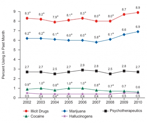 Graph showing that percent of drug users has remained steady over the last decade with notable, but slight increases in illicit drug and marijuana use over the last 5 years.