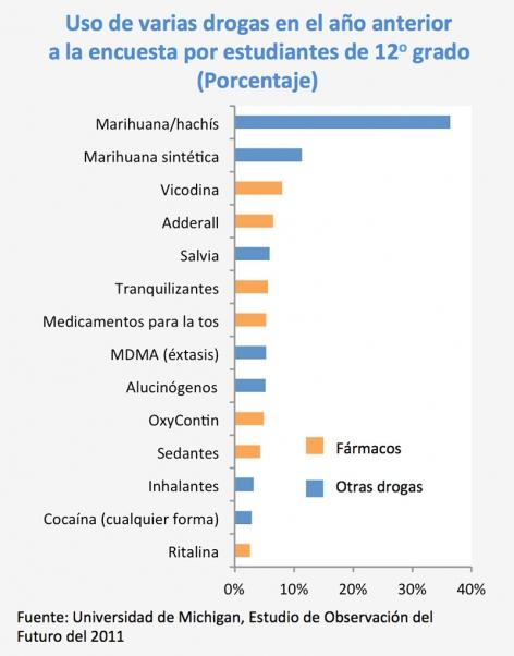 Uso de varias drogas en el año anteriora la encuesta por estudiantes de 12o grado (Porcentaje)- Fuente: Universidad de Michigan, Estudio de Observación del Futuro del 2011