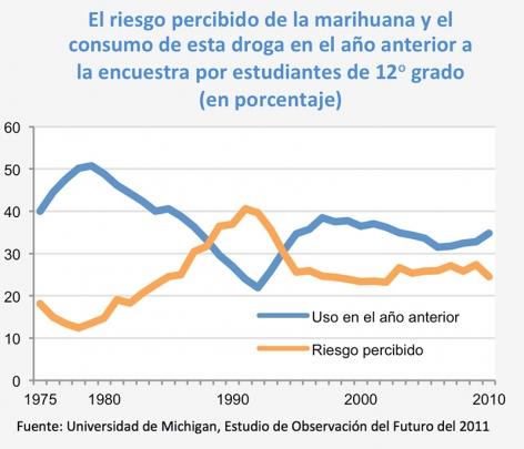 El riesgo percibido de la marihuana y el consumo de esta droga en el año anterior a la encuestra por estudiantes de 12o grado (en porcentaje) - Fuente: Universidad de Michigan, Estudio de Observación del Futuro del 2011