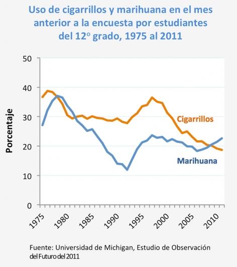 Uso de cigarrillos y marihuana en el mes anterior a la encuesta por estudiantes del 12o grado, 1975 al 2011 - Fuente: Universidad de Michigan, Estudio de Observación del Futuro del 2011