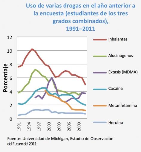 Uso de varias drogas en el año anterior a la encuesta (estudiantes de los tres grados combinados), 1991–2011 - Fuente: Universidad de Michigan, Estudio de Observación del Futuro del 2011